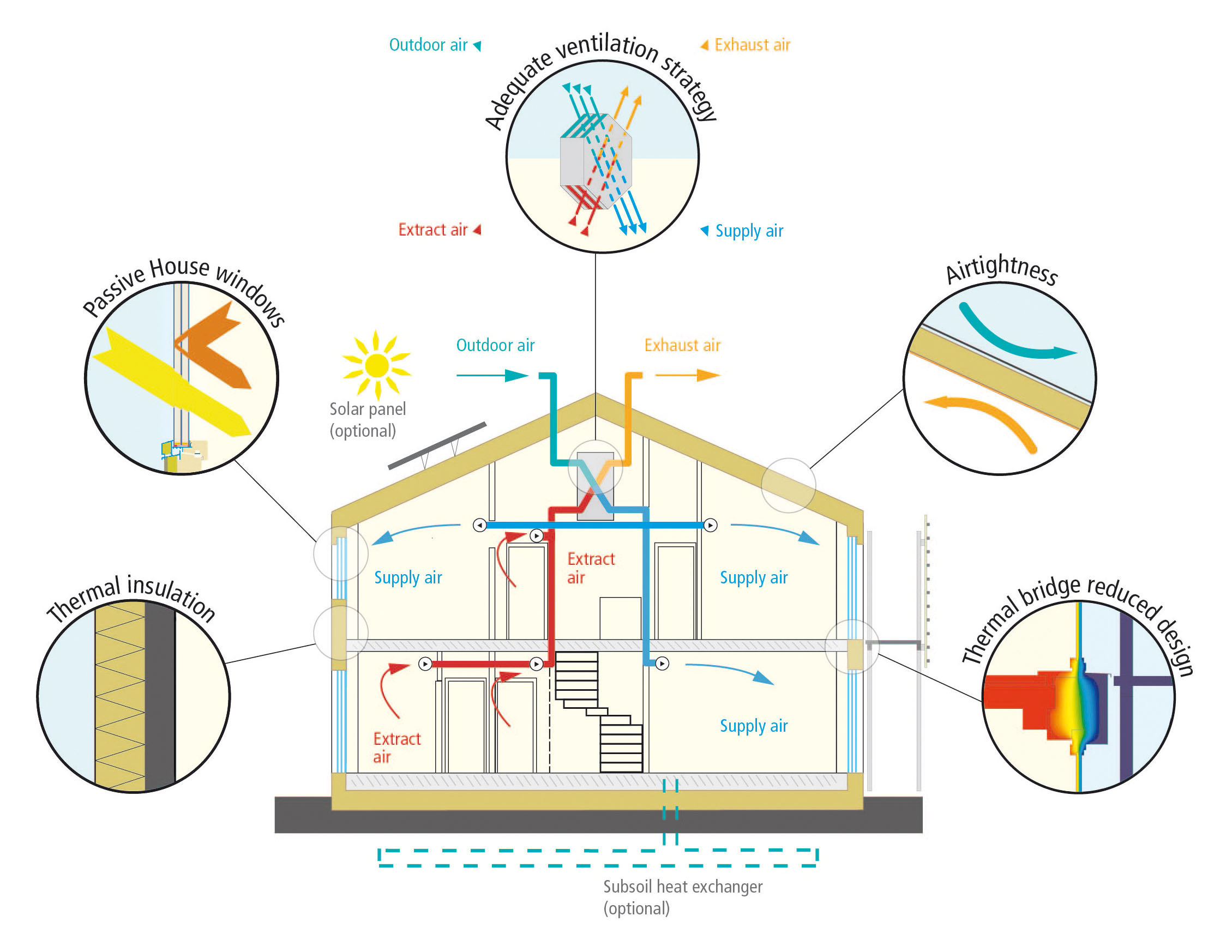 Passive House Standards - 5 Principles of Passive House Infographic - Gambrick NJ Passive House Builder