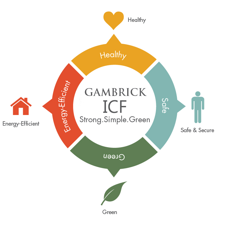 NJ Passive House Builder - ICF insulated concrete forms infographic - Gambrick