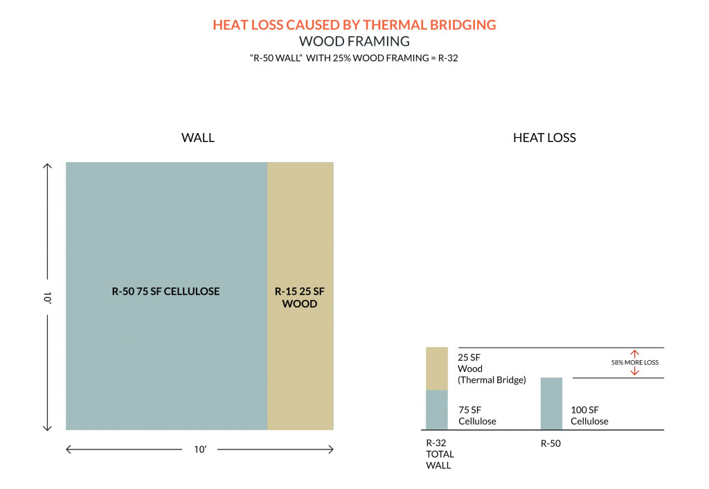 thermal bridge free construction - Passive House Standards - Heat loss caused by thermal bridge in wood walls infographic - Gambrick