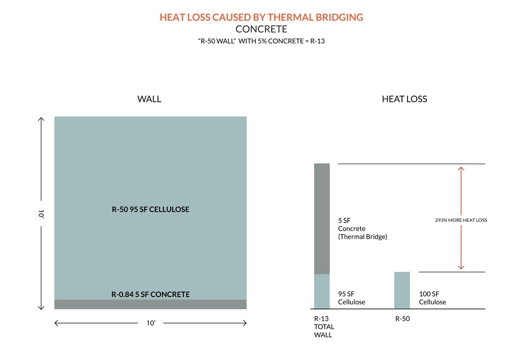 thermal bridge free construction - Passive House Standards - heat loss caused by thermal bridging with concrete - Gambrick