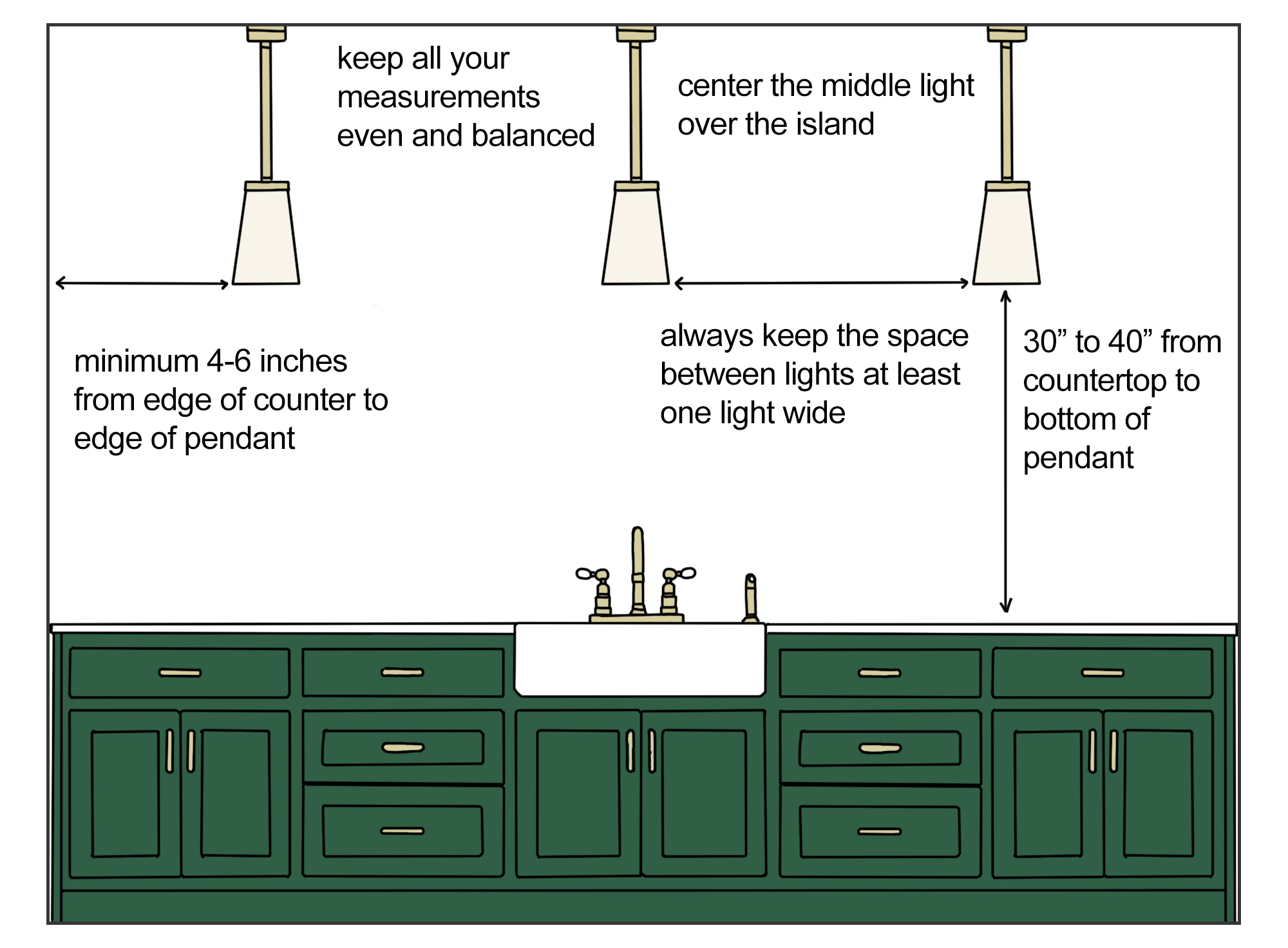 how to space three lights over an island inforgraphic
