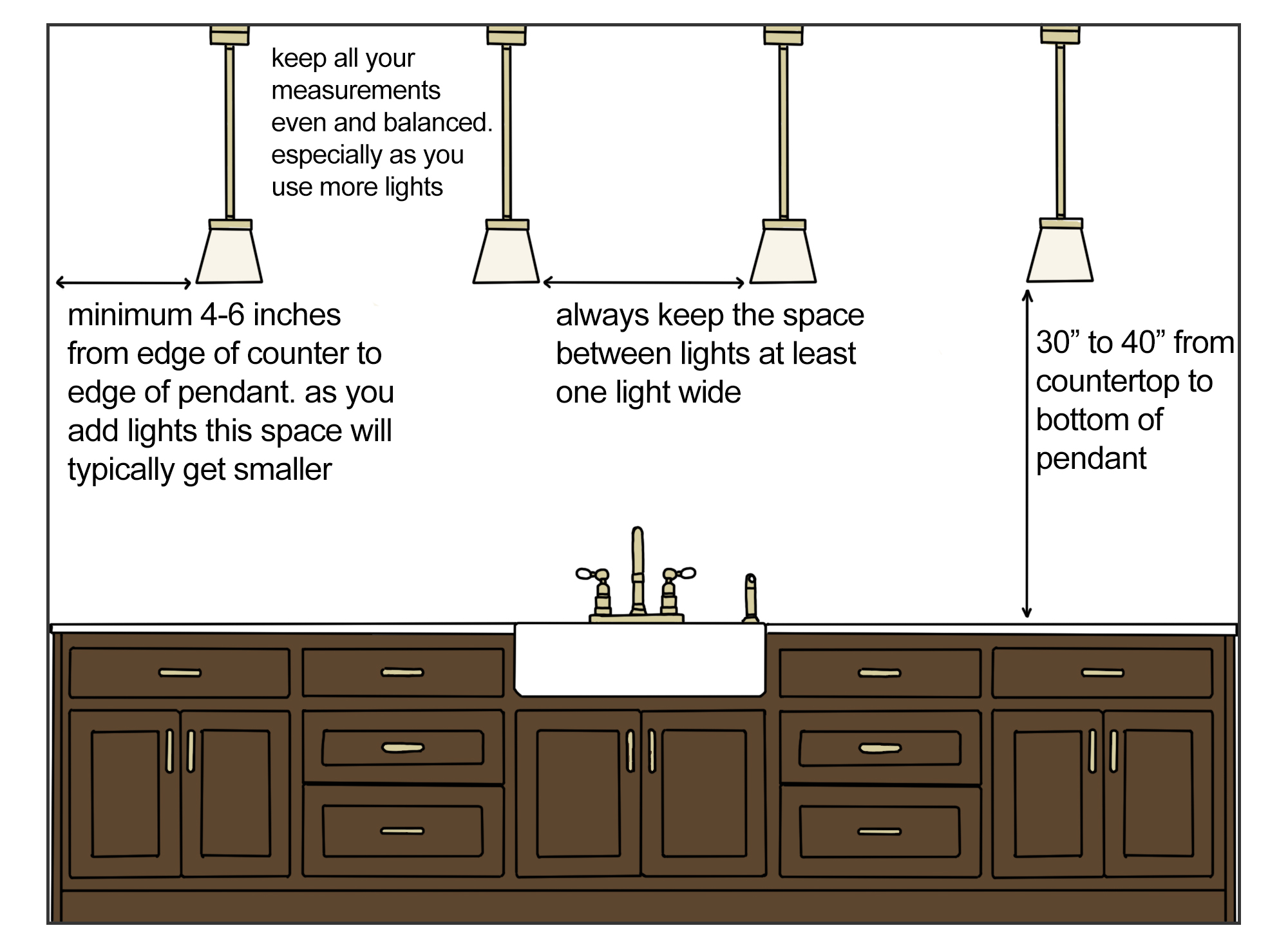 how to space four pendant lights over a kitchen island inforgraphic